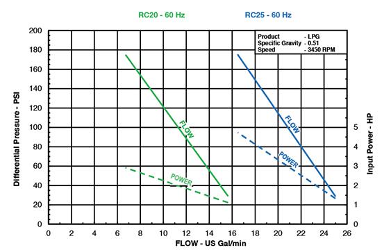 ebsray-rc20-rc25-performance-of-regenerative-turbine-pump-for-lpg-app.jpg
